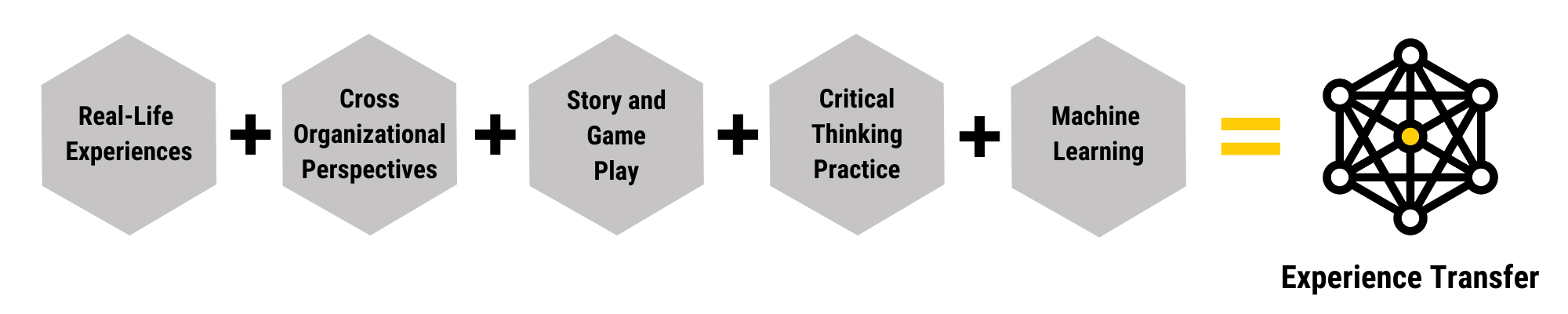 Real Life Experiences + Cross Organizational Perspectives + Game Learning + Critical Thinking Practice + Machine Learning = Experience Transfer